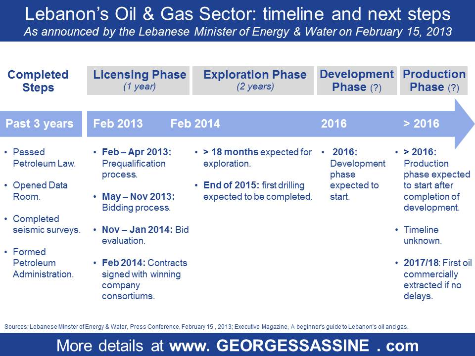 Lebanon oil and gas sector licensing, exploration and production